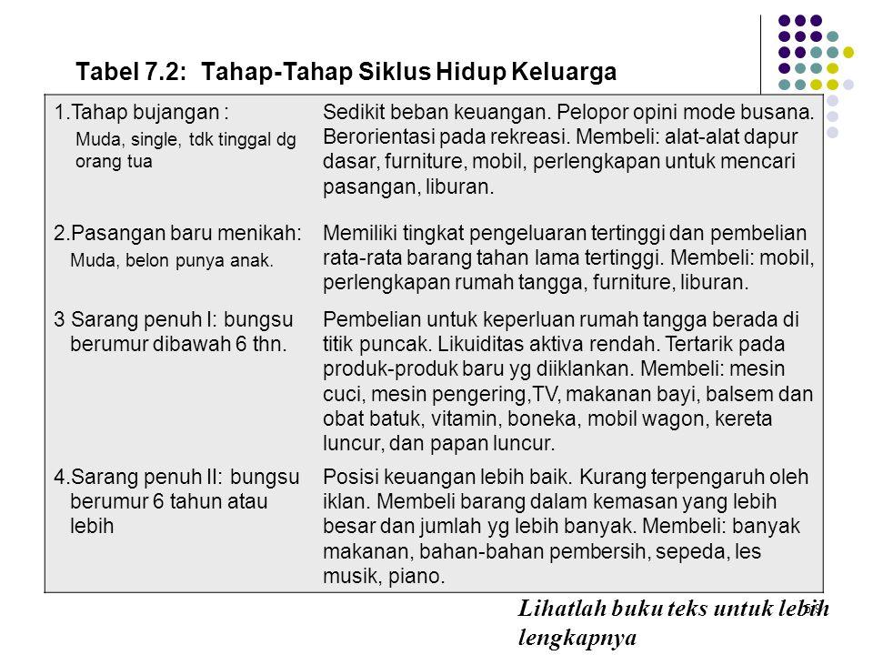 5-9 Tabel 7.2: Tahap-Tahap Siklus Hidup Keluarga Lihatlah buku teks untuk lebih lengkapnya 1.Tahap bujangan : Muda, single, tdk tinggal dg orang tua S