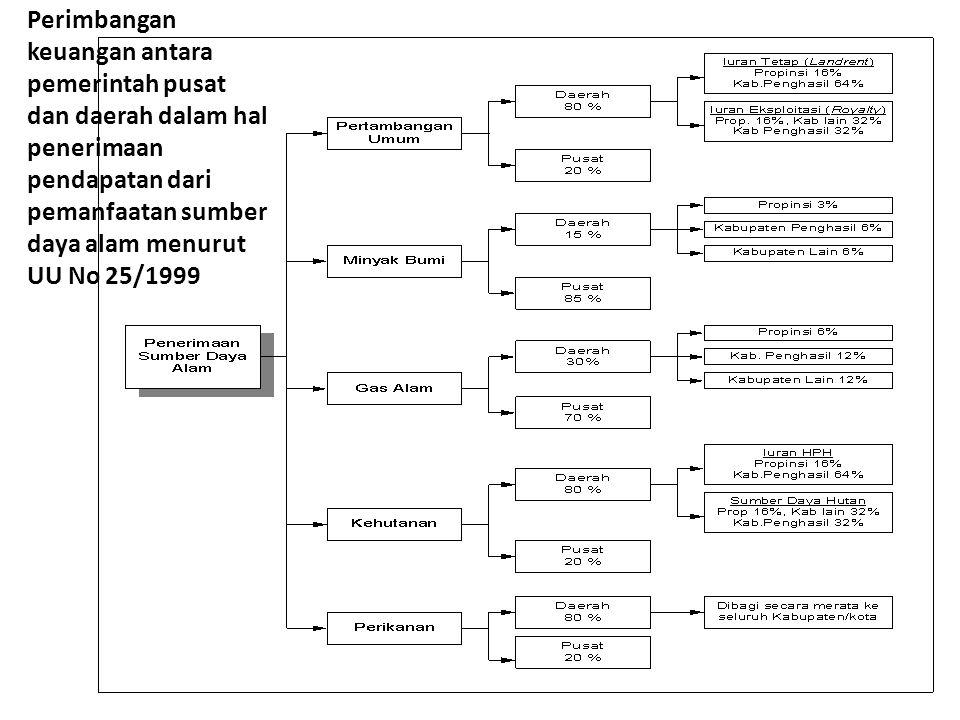 Perimbangan keuangan antara pemerintah pusat dan daerah dalam hal penerimaan pendapatan dari pemanfaatan sumber daya alam menurut UU No 25/1999