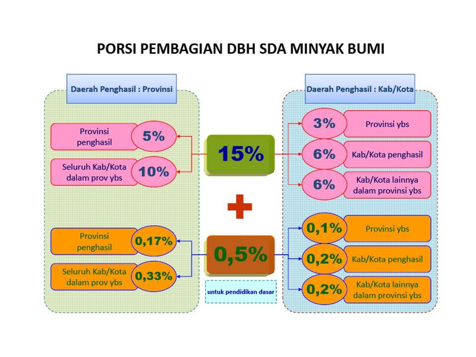 Bagian Pemerintah Corp & BO Tax PPN, Fee SKK MIGAS Pemerintah Pusat Bagian yang dibagi, 100% Pemerintah Daerah Pem.