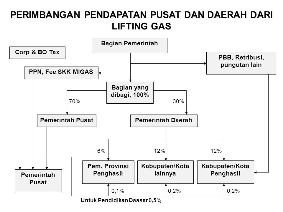 Bagian Pemerintah Corp & BO Tax PPN, Fee SKK MIGAS Pemerintah Pusat Bagian yang dibagi, 100% Pemerintah Daerah Pem. Provinsi Penghasil Kabupaten/Kota