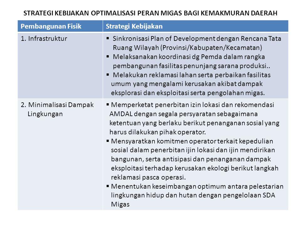 STRATEGI KEBIJAKAN OPTIMALISASI PERAN MIGAS BAGI KEMAKMURAN DAERAH Pembangunan FisikStrategi Kebijakan 1. Infrastruktur  Sinkronisasi Plan of Develop