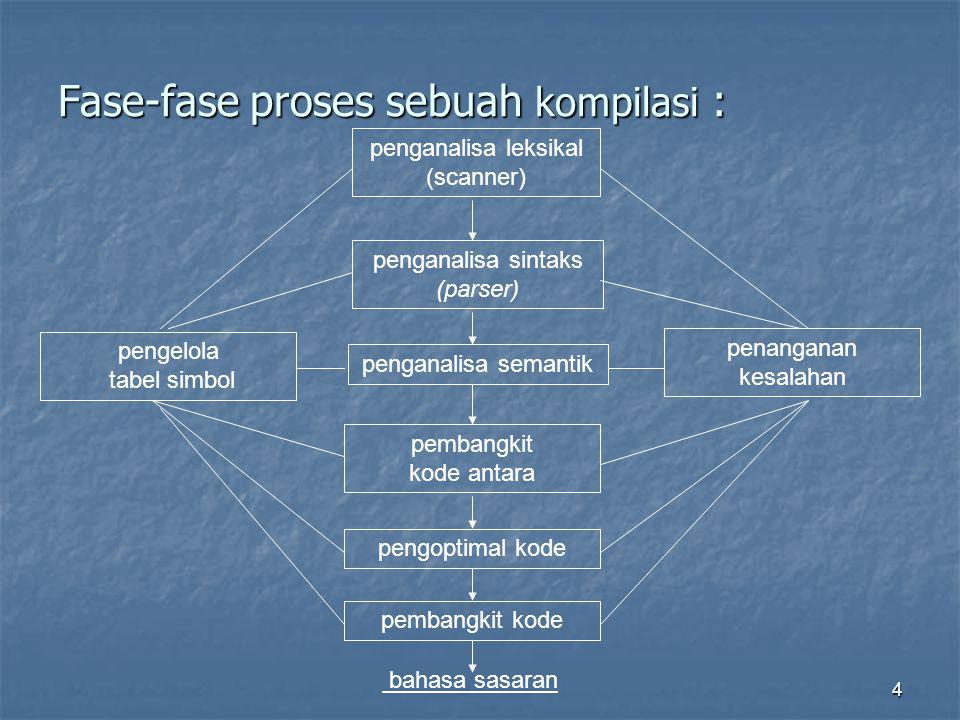 4 Fase-fase proses sebuah kompilasi : pengelola tabel simbol penanganan kesalahan penganalisa sintaks (parser) penganalisa semantik pembangkit kode antara penganalisa leksikal (scanner) pengoptimal kode pembangkit kode bahasa sasaran
