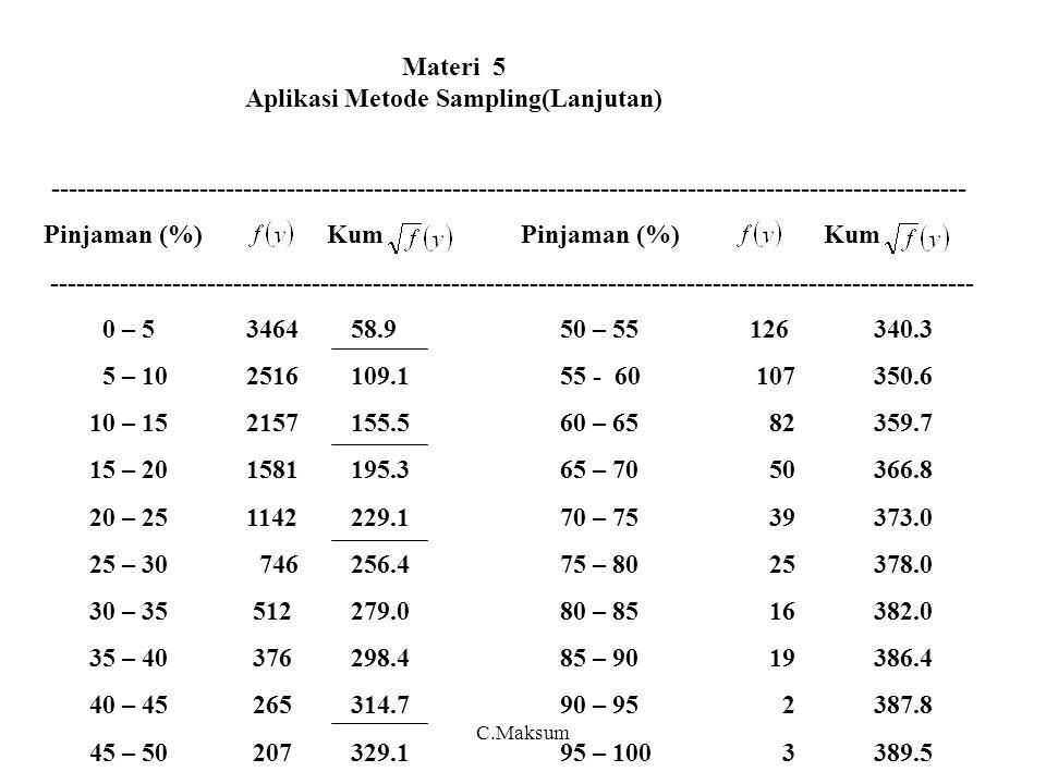 Materi 5 Aplikasi Metode Sampling(Lanjutan) --------------------------------------------------------------------------------------------------------- Pinjaman (%) Kum Pinjaman (%) Kum ---------------------------------------------------------------------------------------------------------- 0 – 5346458.950 – 55 126340.3 5 – 102516109.155 - 60 107350.6 10 – 152157155.560 – 6582359.7 15 – 201581195.365 – 7050366.8 20 – 251142229.170 – 7539373.0 25 – 30 746256.475 – 8025378.0 30 – 35 512279.080 – 8516382.0 35 – 40 376298.485 – 9019386.4 40 – 45 265314.790 – 95 2387.8 45 – 50 207329.195 – 100 3389.5 ---------------------------------------------------------------------------------------------- C.Maksum