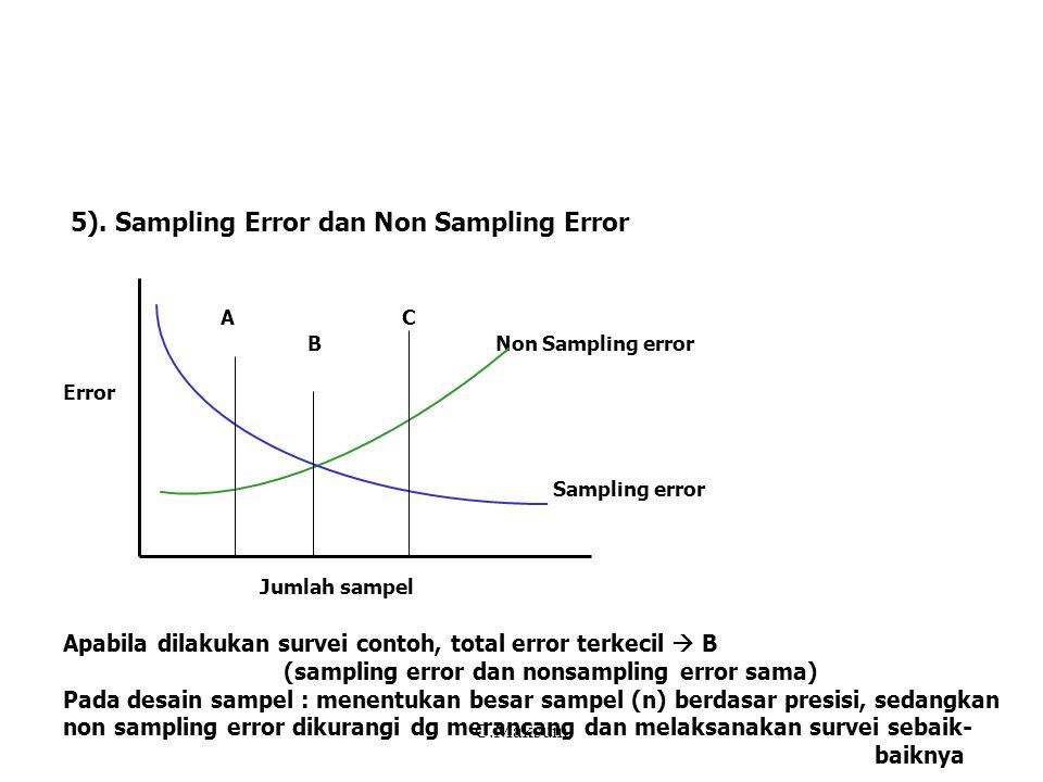 5). Sampling Error dan Non Sampling Error A C B Non Sampling error Error Sampling error Jumlah sampel Apabila dilakukan survei contoh, total error ter