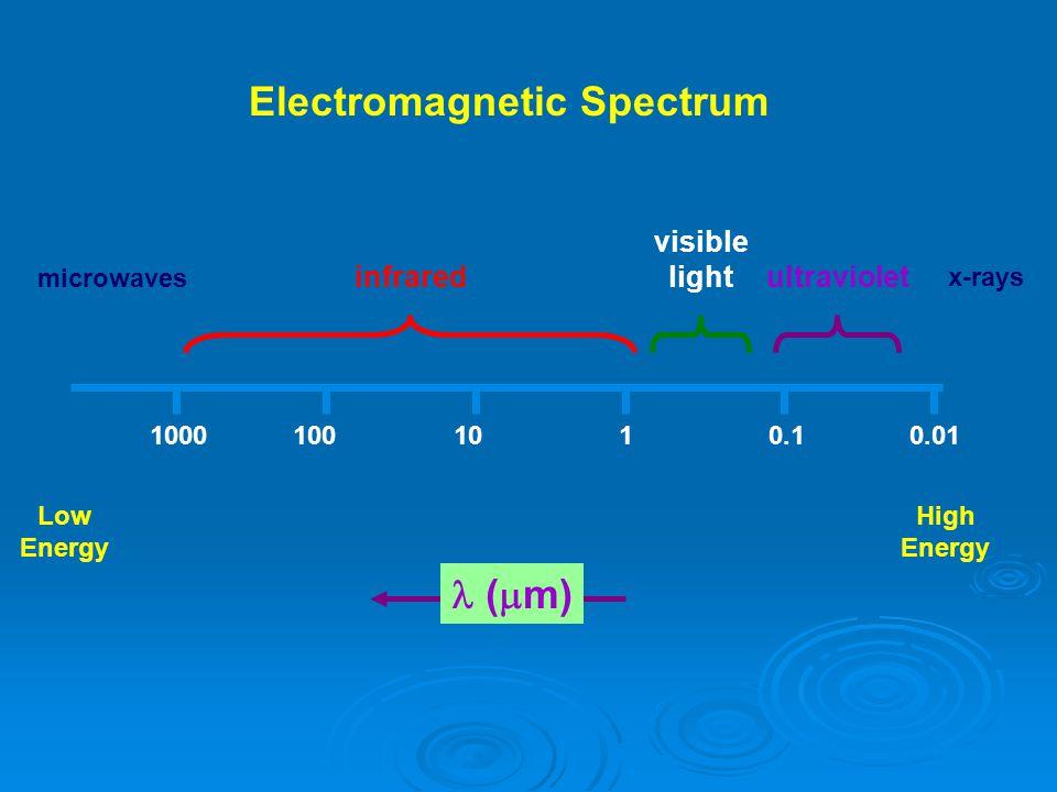 Beberapa Pengamatan   Setiap benda akan memancarkan cahaya bila dipanaskan, contoh besi yang dipanaskan   Warna yang terpancar tidak bergantung pada jenis bahan atau warna asalnya, melainkan pada temperaturnya semata   Di samping cahaya tampak, benda tersebut juga memancarkan radiasi infra merah