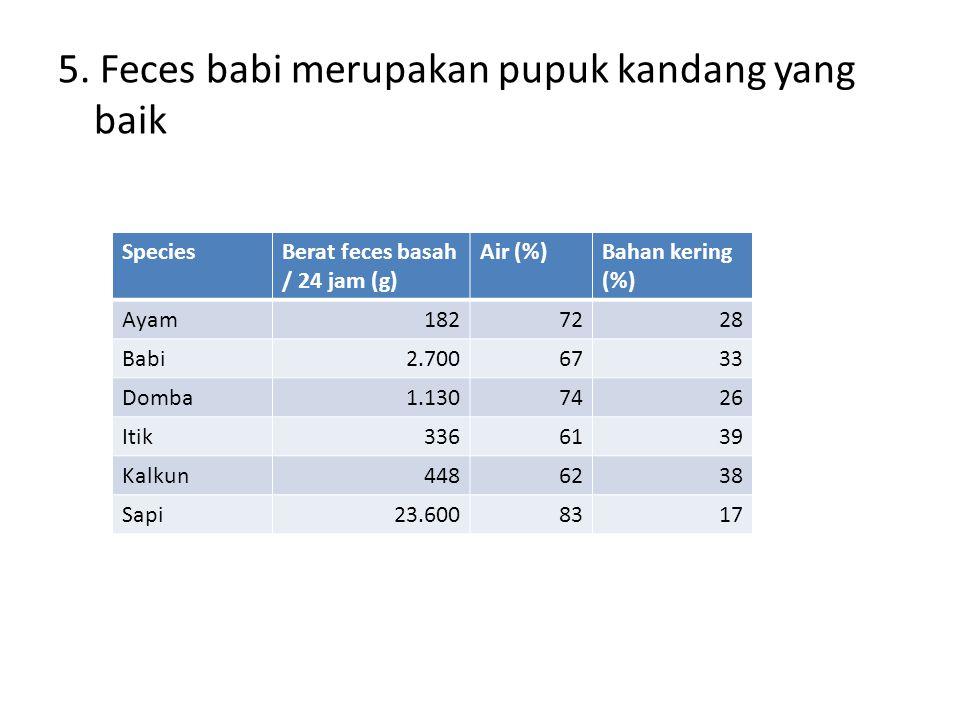 5. Feces babi merupakan pupuk kandang yang baik SpeciesBerat feces basah / 24 jam (g) Air (%)Bahan kering (%) Ayam1827228 Babi2.7006733 Domba1.1307426