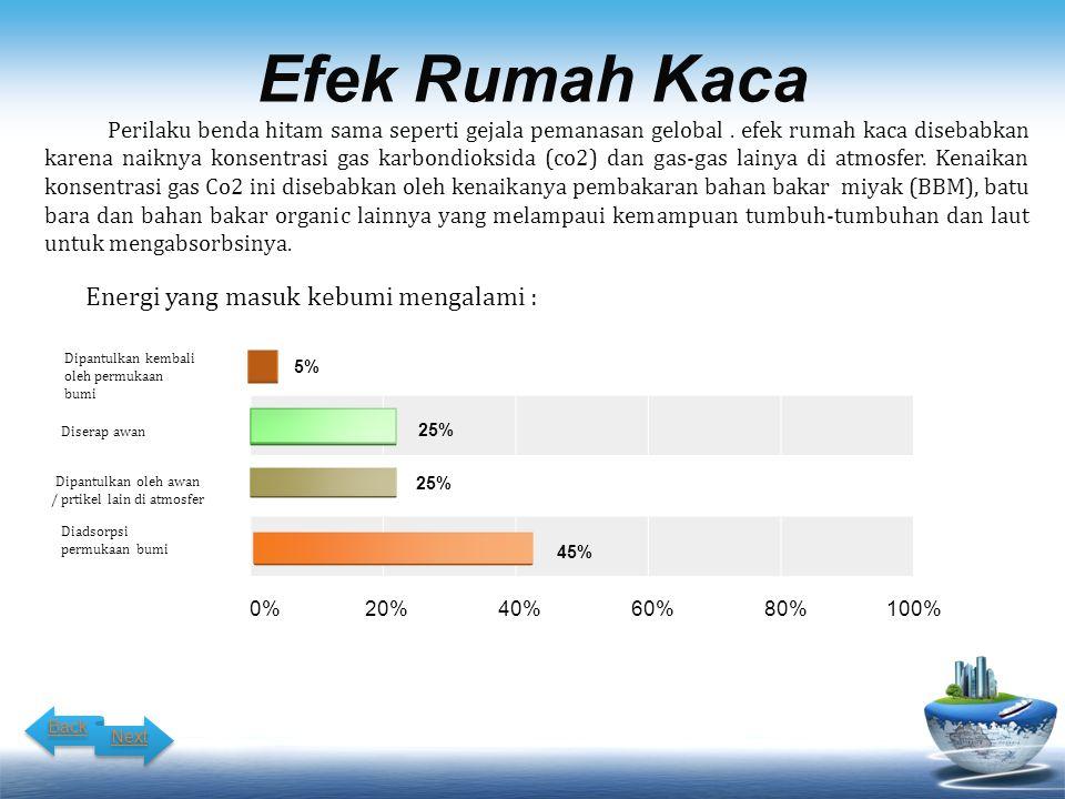 Efek Rumah Kaca Dipantulkan oleh awan / prtikel lain di atmosfer 0% 20% 40% 60% 80% 100% 25% 5% 45% Perilaku benda hitam sama seperti gejala pemanasan