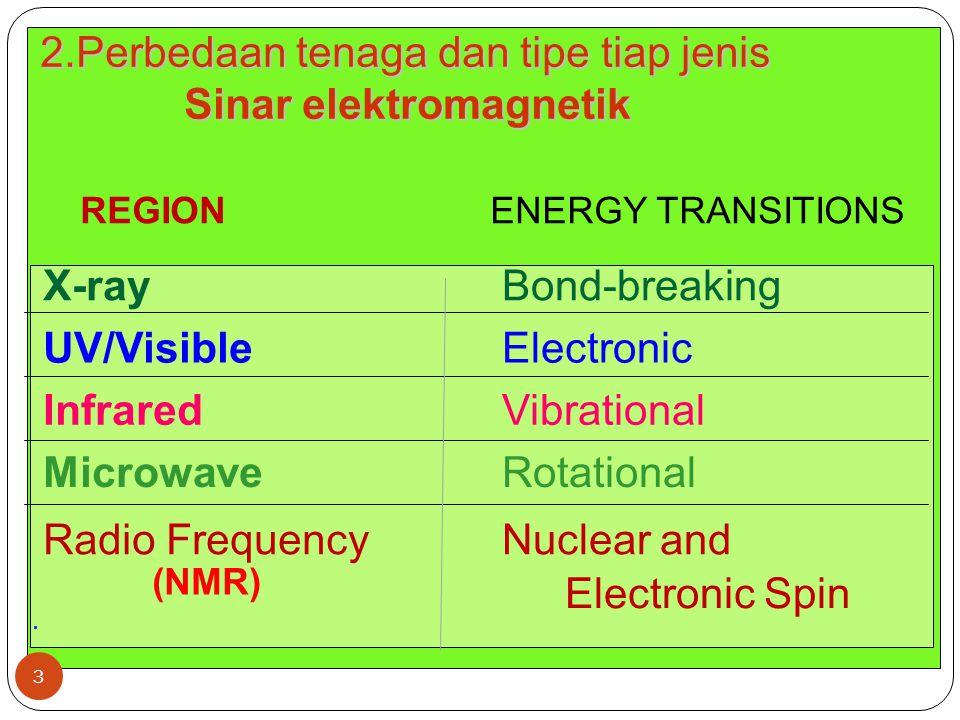 2.Intensitas absorbsi a Ikatan Polar b(strong bond dipoles) mengabsobsi kuat.