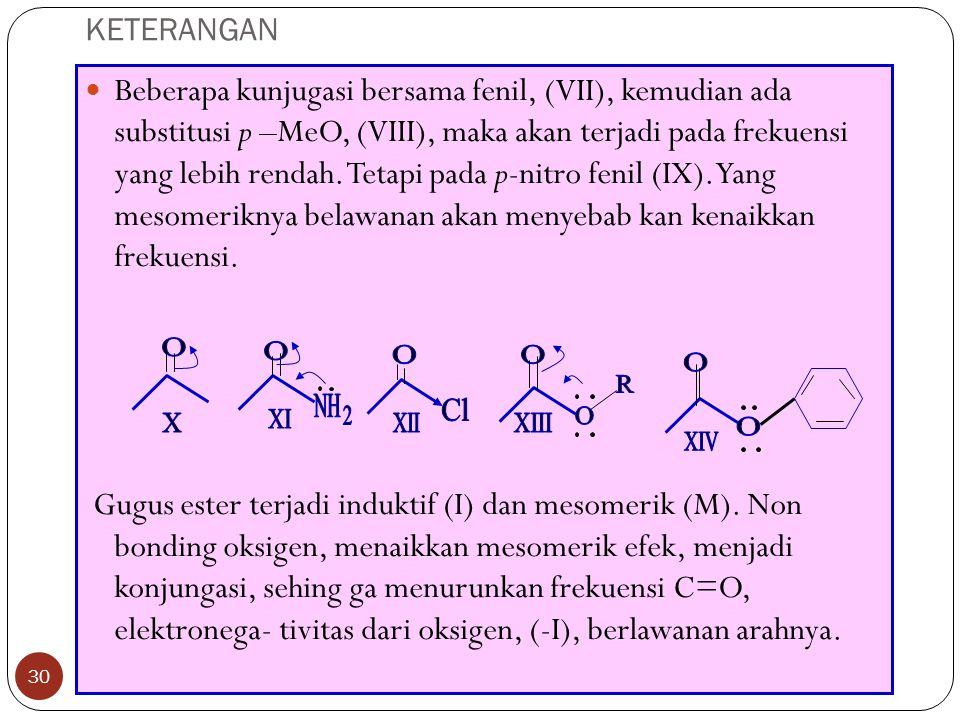 KETERANGAN 30 Beberapa kunjugasi bersama fenil, (VII), kemudian ada substitusi p –MeO, (VIII), maka akan terjadi pada frekuensi yang lebih rendah.