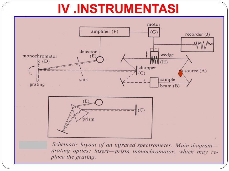 IV.INSTRUMENTASI 34