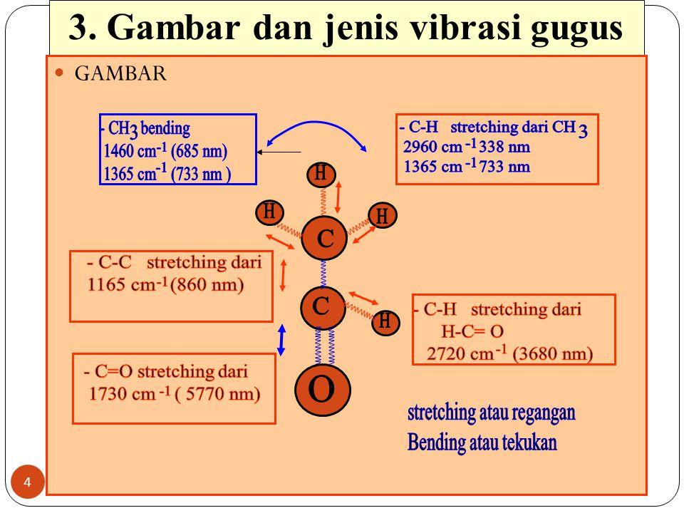 3. Gambar dan jenis vibrasi gugus 4 GAMBAR