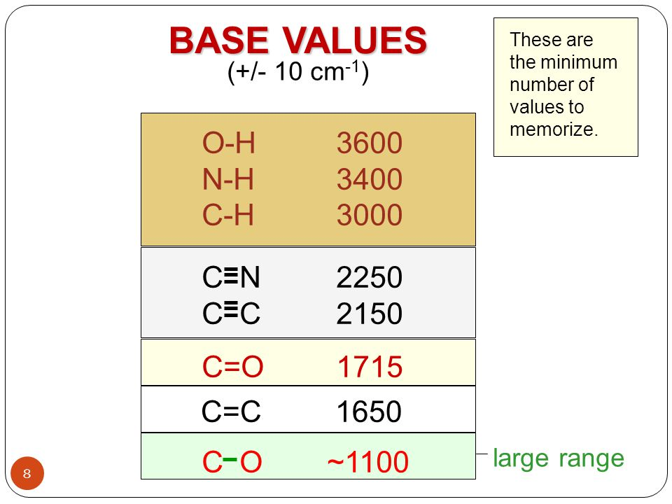 BASE VALUES (+/- 10 cm -1 ) These are the minimum number of values to memorize. O-H3600 N-H3400 C-H3000 C N2250 C C2150 C=O1715 C=C1650 C O ~1100 larg