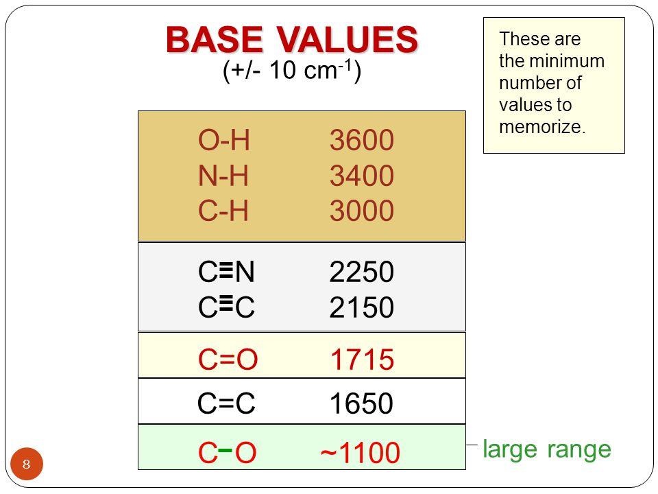 29 Bila gugus tersebut berada dalam satu senyawa maka akan terjadi serapan yang tumpang tindih, (yang umumnya saling memperkuat).