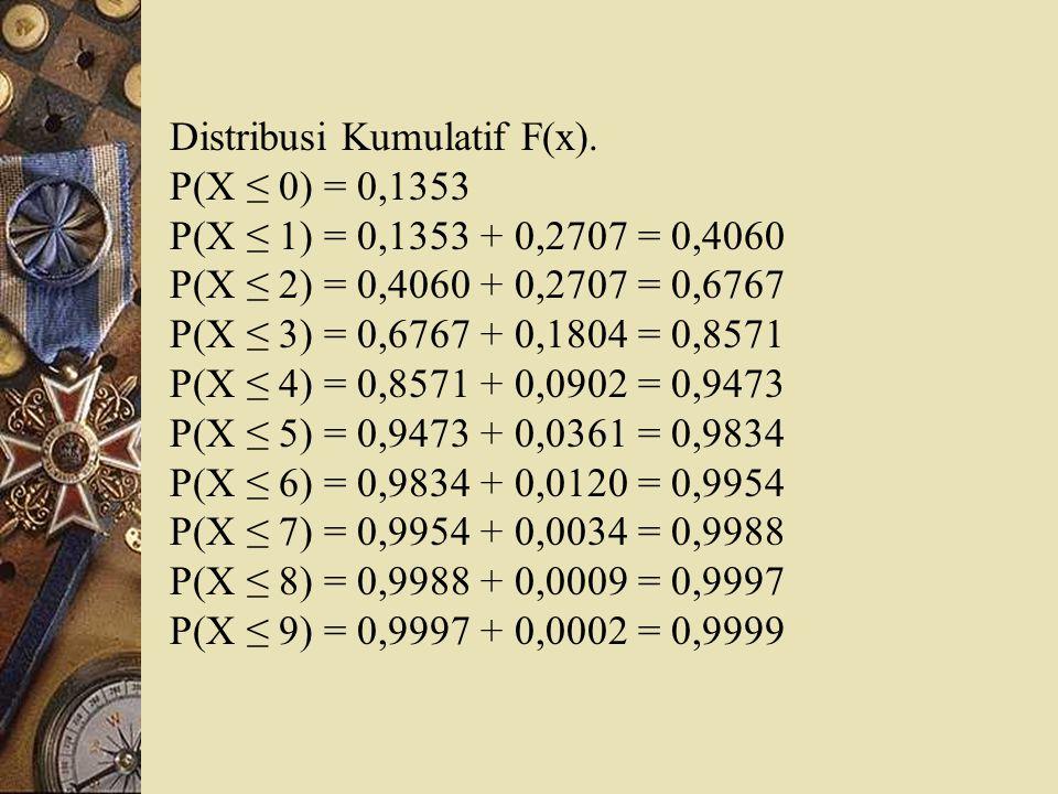 Distribusi Kumulatif F(x). P(X ≤ 0) = 0,1353 P(X ≤ 1) = 0,1353 + 0,2707 = 0,4060 P(X ≤ 2) = 0,4060 + 0,2707 = 0,6767 P(X ≤ 3) = 0,6767 + 0,1804 = 0,85