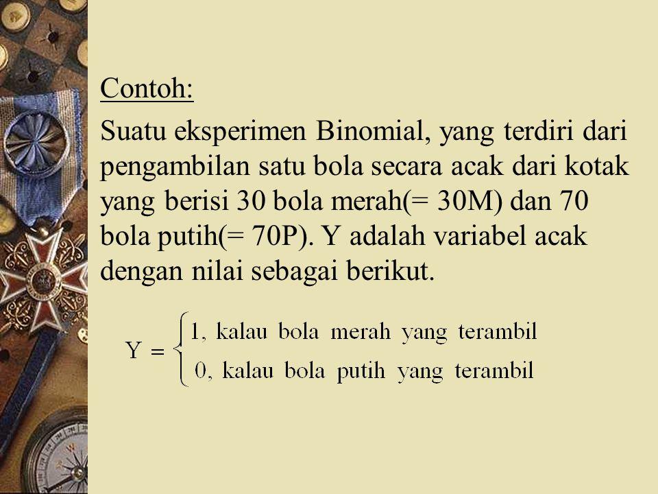 b).Probabilitas Kumulatif.