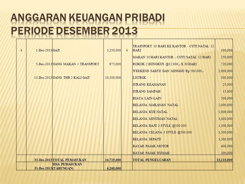 41-Dec-2013GAJI5,250,0004 TRASNPORT 10 HARI KE KANTOR - CUTI NATAL 12 HARI100,000 MAKAN 10 HARI KANTOR - CUTI NATAL 12 HARI250,000 5-Dec-2013UANG MAKA