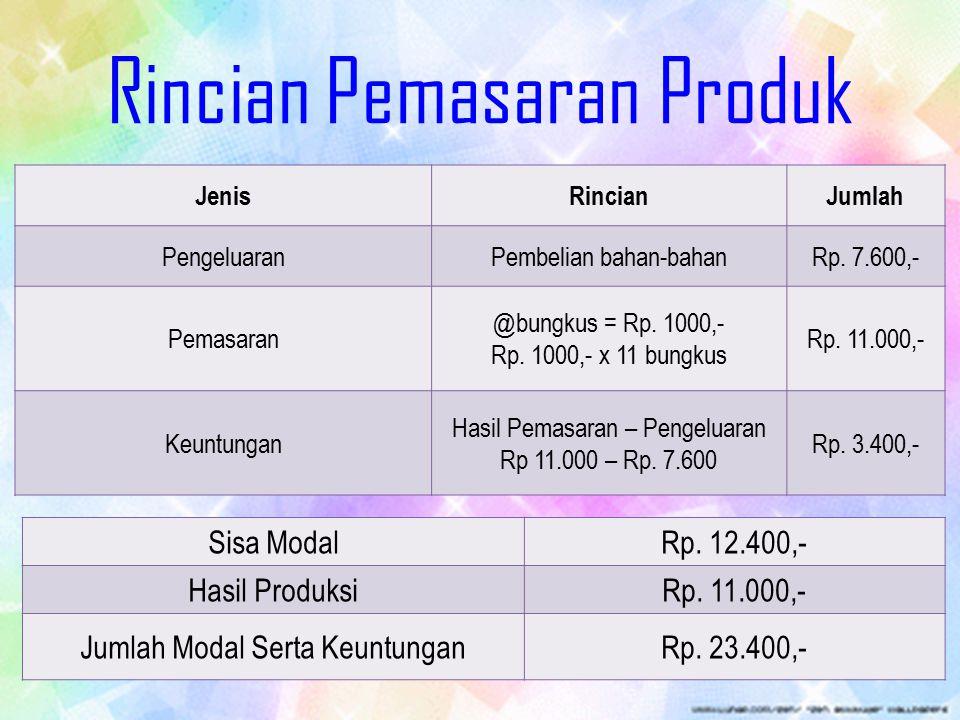 Rincian Pemasaran Produk JenisRincianJumlah PengeluaranPembelian bahan-bahanRp. 7.600,- Pemasaran @bungkus = Rp. 1000,- Rp. 1000,- x 11 bungkus Rp. 11