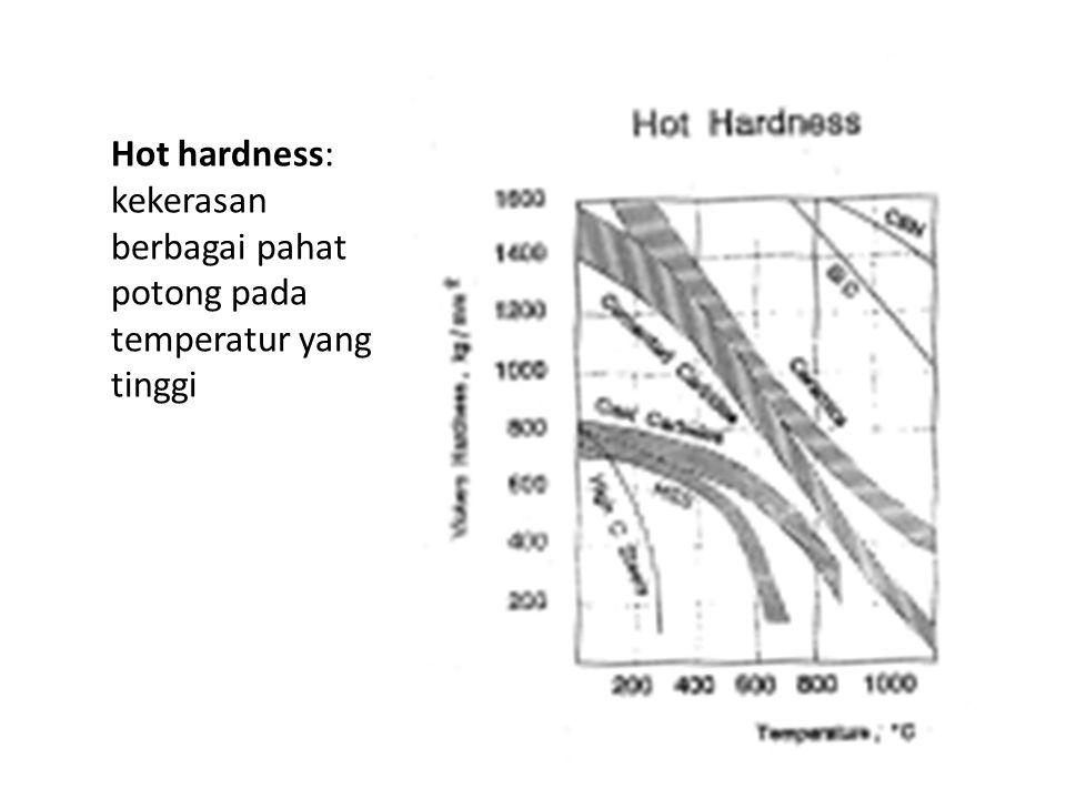 Hot hardness: kekerasan berbagai pahat potong pada temperatur yang tinggi