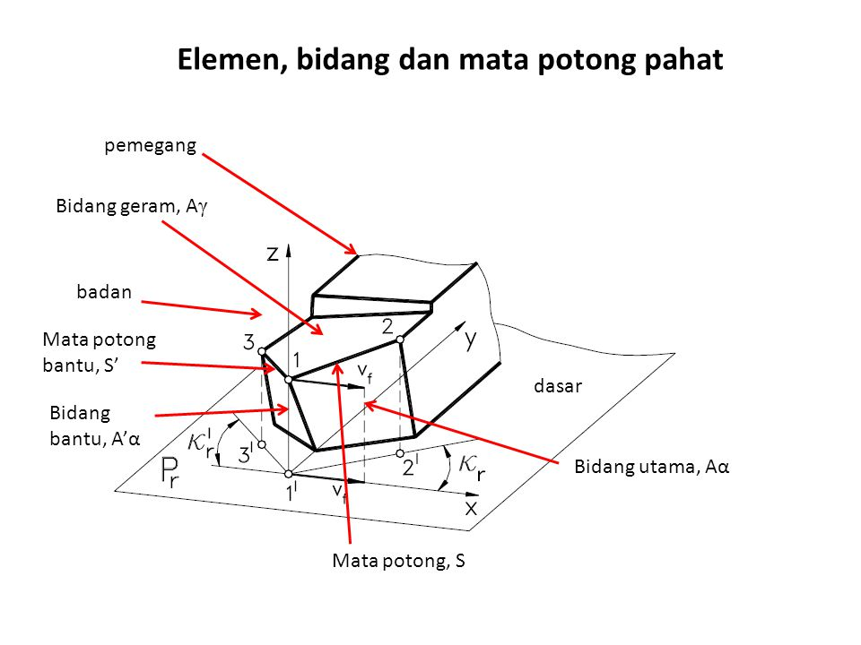 dasar badan pemegang Bidang geram, A γ Bidang utama, Aα Bidang bantu, A'α Mata potong, S Mata potong bantu, S' Elemen, bidang dan mata potong pahat