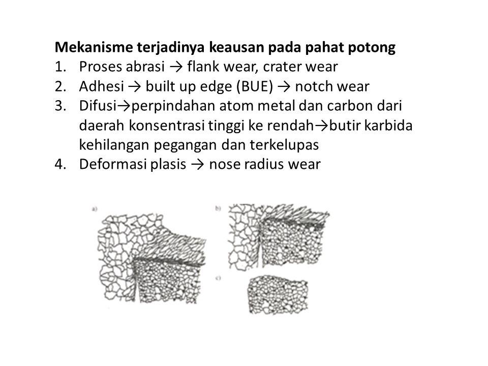 Mekanisme terjadinya keausan pada pahat potong 1.Proses abrasi → flank wear, crater wear 2.Adhesi → built up edge (BUE) → notch wear 3.Difusi→perpinda