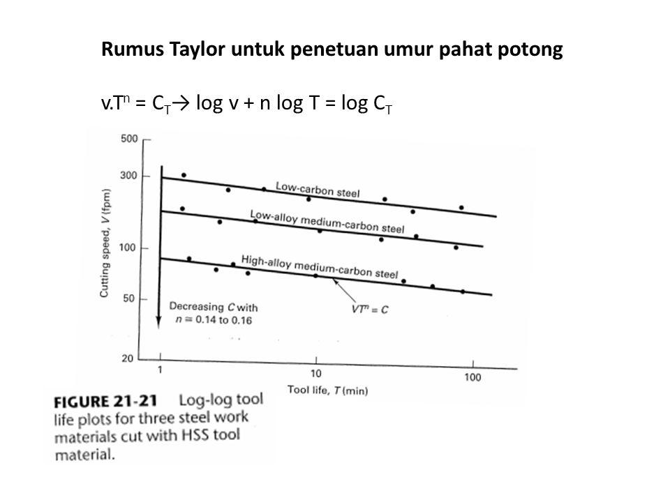 Rumus Taylor untuk penetuan umur pahat potong v.T n = C T → log v + n log T = log C T