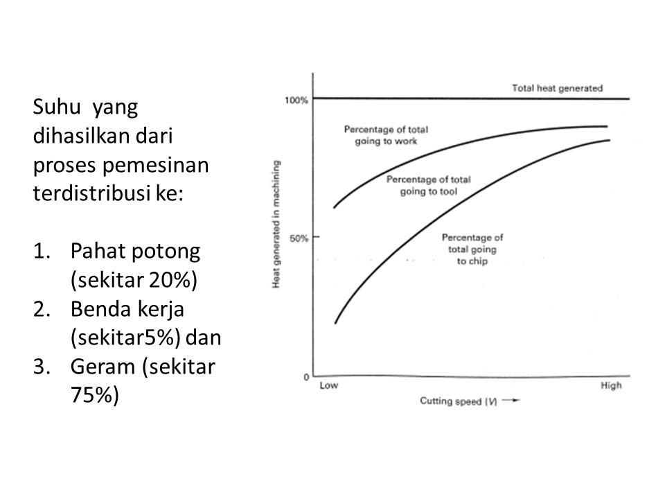 Suhu yang dihasilkan dari proses pemesinan terdistribusi ke: 1.Pahat potong (sekitar 20%) 2.Benda kerja (sekitar5%) dan 3.Geram (sekitar 75%)