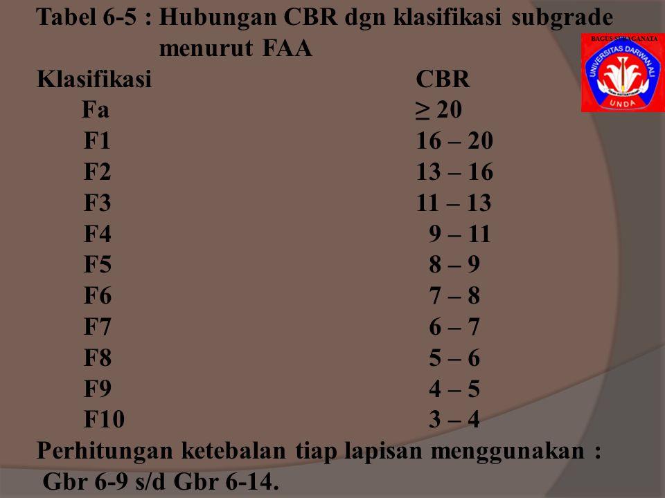 Group Subgrade Class Tanah Drainase baik Drainase jelek Butiran halus : E-5 F3 atau Rb E-6 F4 atau Rc E-7 F5 atau Rc E-8 F6 atau Rc E-9 F7 atau Rd E-1