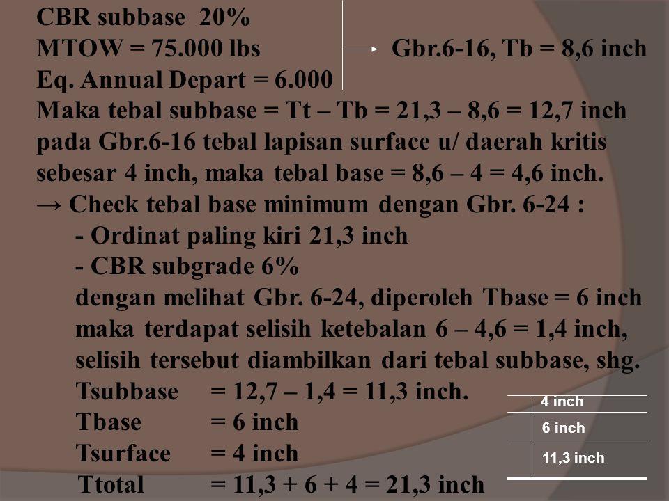 Bahan Eq. subbase Eq. base P-216, Mixed in-placebase 1,5 – 1,7 1,0 – 1,2 P-304, Cement treated base 1,6 – 2,3 1,2 – 1,6 P-301, Soil cement base 1,5 –