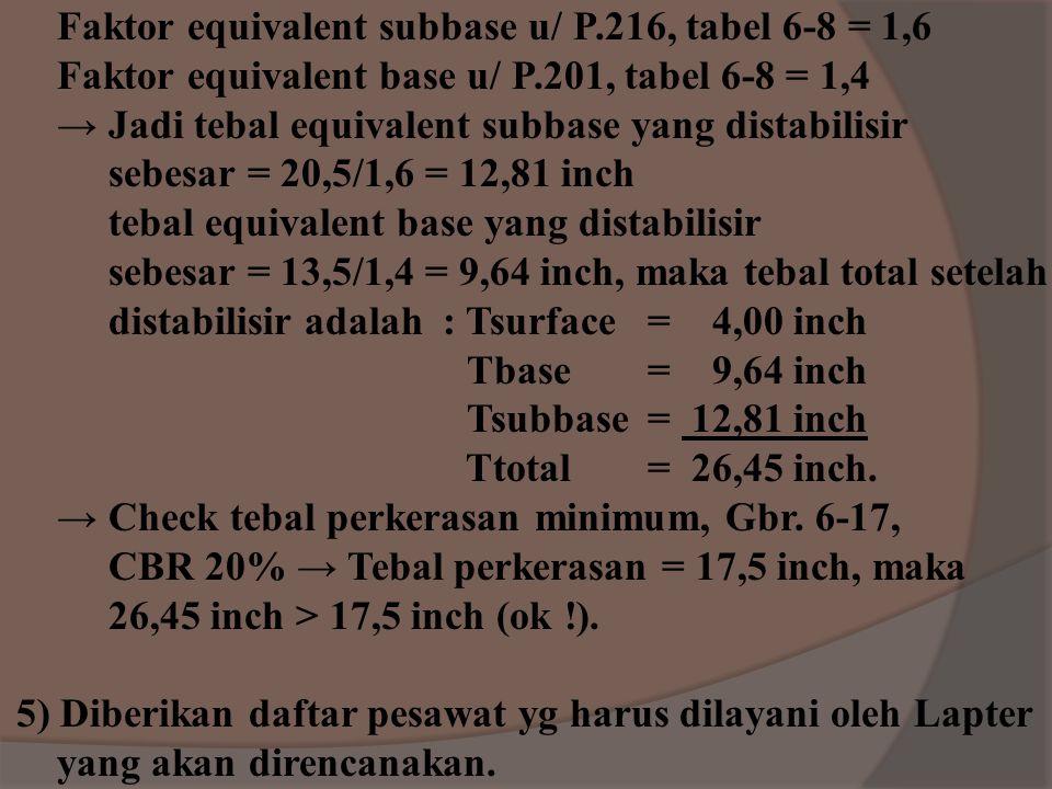 4) Rencanakan perkerasan flexible yg akan melayani pe - sawat rencana berat kotor 300.000 lbs, roda pendaratan utamanya dual tandem, CBR base 20%, equ