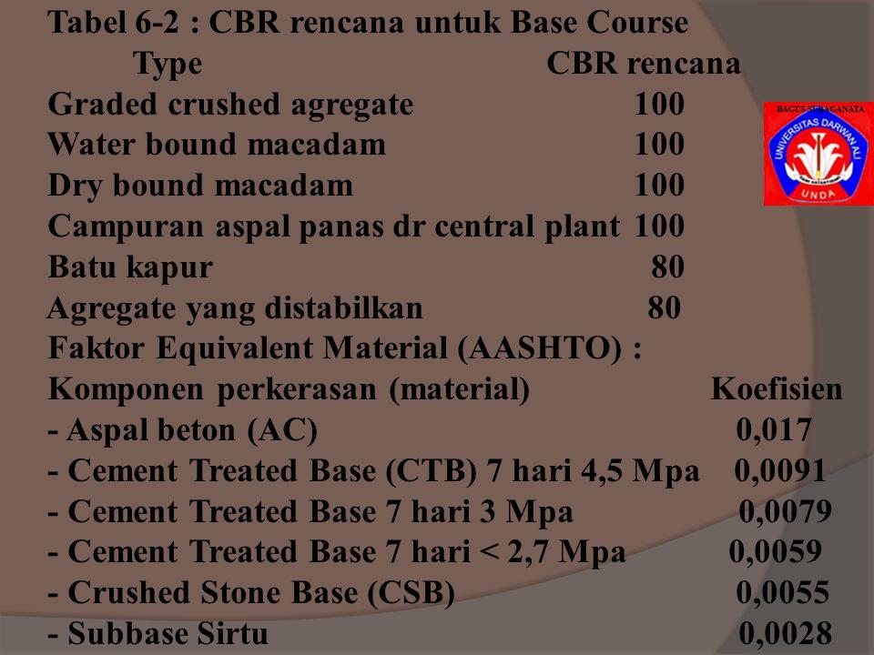 Rumus Metode CBR : T = (8,71 log R + 5,43) √ P [(1 / 8,1 CBR)-(1 / 450 * S)] T = tebal perkerasan total diatas subgrade (mm) R = jumlah ESWL yang beke