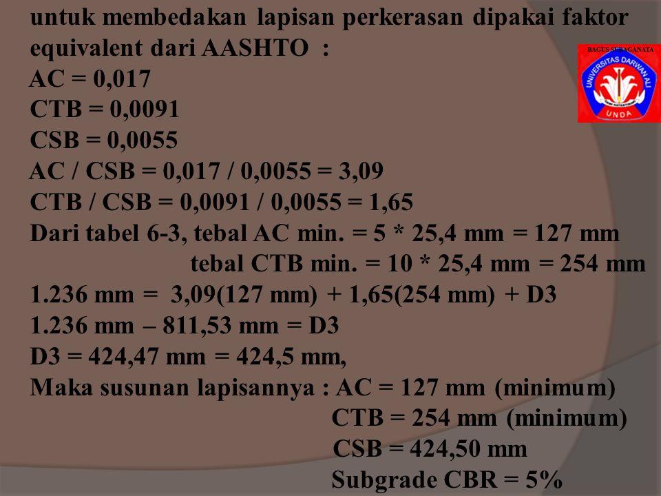 Subbase (1) CBR 24%, lihat Gbr.6-7, tebal = 18 inch Subbase (2) CBR 50%, lihat Gbr.6-7, tebal = 8 inch Base, tabel 6-2 CBR 100%, lihat tabel 6-3, teba