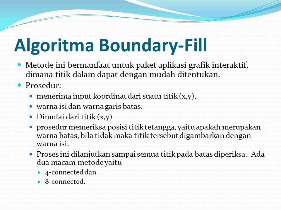 Algoritma Boundary-Fill Metode ini bermanfaat untuk paket aplikasi grafik interaktif, dimana titik dalam dapat dengan mudah ditentukan. Prosedur: mene