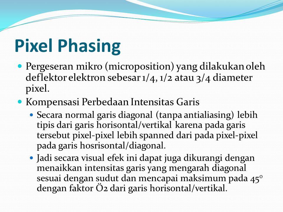 Pixel Phasing Pergeseran mikro (microposition) yang dilakukan oleh deflektor elektron sebesar 1/4, 1/2 atau 3/4 diameter pixel. Kompensasi Perbedaan I