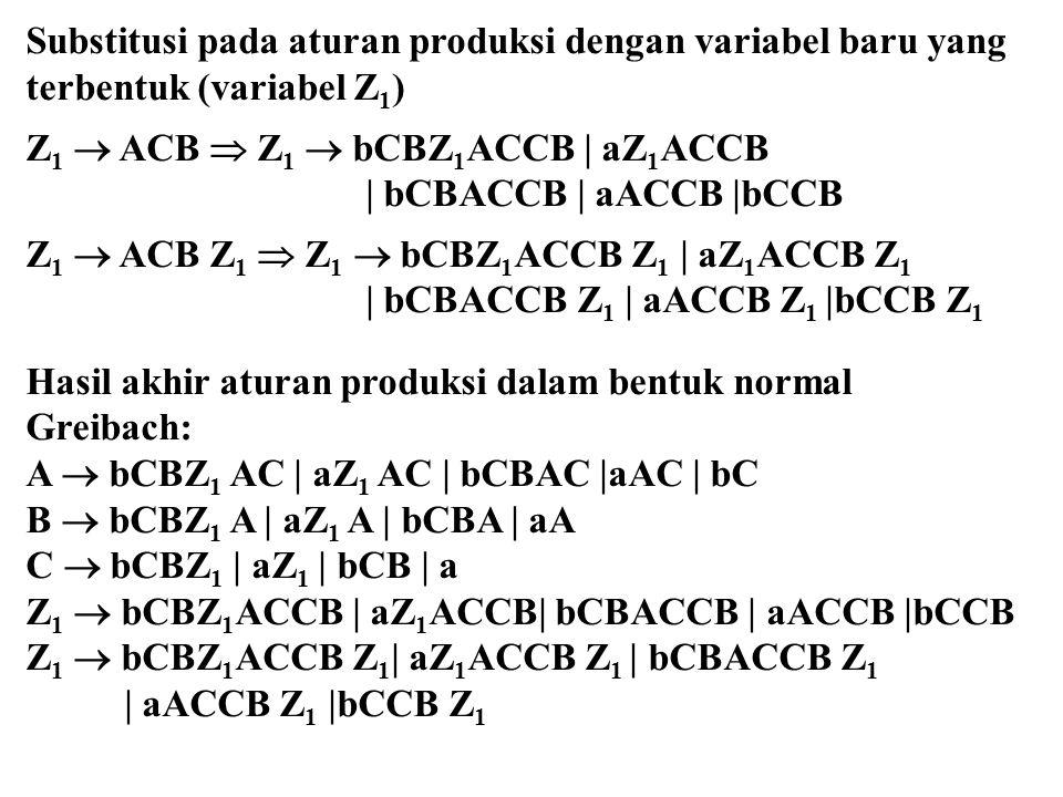 Substitusi pada aturan produksi dengan variabel baru yang terbentuk (variabel Z 1 ) Z 1  ACB  Z 1  bCBZ 1 ACCB | aZ 1 ACCB | bCBACCB | aACCB |bCCB Z 1  ACB Z 1  Z 1  bCBZ 1 ACCB Z 1 | aZ 1 ACCB Z 1 | bCBACCB Z 1 | aACCB Z 1 |bCCB Z 1 Hasil akhir aturan produksi dalam bentuk normal Greibach: A  bCBZ 1 AC | aZ 1 AC | bCBAC |aAC | bC B  bCBZ 1 A | aZ 1 A | bCBA | aA C  bCBZ 1 | aZ 1 | bCB | a Z 1  bCBZ 1 ACCB | aZ 1 ACCB| bCBACCB | aACCB |bCCB Z 1  bCBZ 1 ACCB Z 1 | aZ 1 ACCB Z 1 | bCBACCB Z 1 | aACCB Z 1 |bCCB Z 1