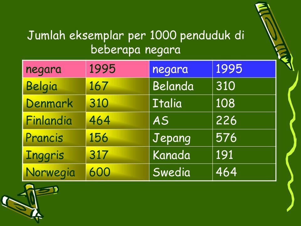 Jumlah eksemplar per 1000 penduduk di beberapa negara negara1995negara1995 Belgia167Belanda310 Denmark310Italia108 Finlandia464AS226 Prancis156Jepang5