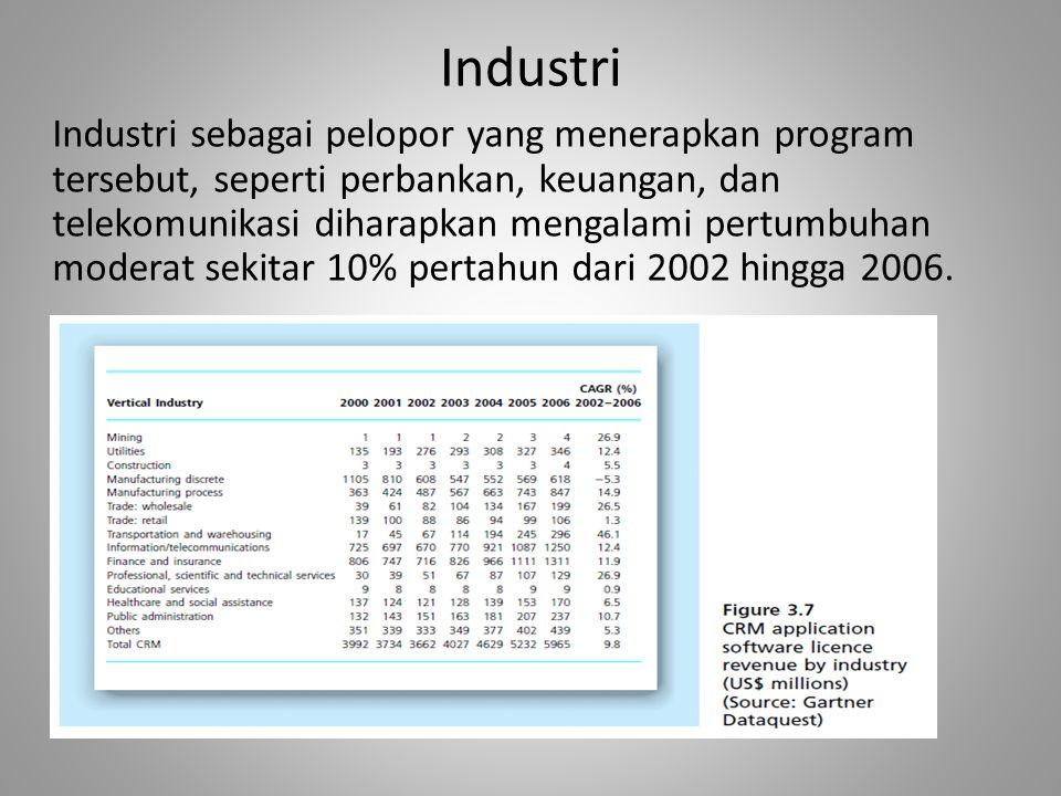 Industri Industri sebagai pelopor yang menerapkan program tersebut, seperti perbankan, keuangan, dan telekomunikasi diharapkan mengalami pertumbuhan moderat sekitar 10% pertahun dari 2002 hingga 2006.