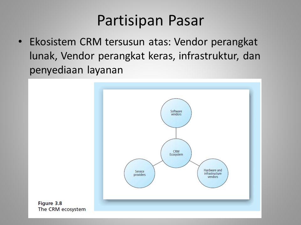 Partisipan Pasar Ekosistem CRM tersusun atas: Vendor perangkat lunak, Vendor perangkat keras, infrastruktur, dan penyediaan layanan