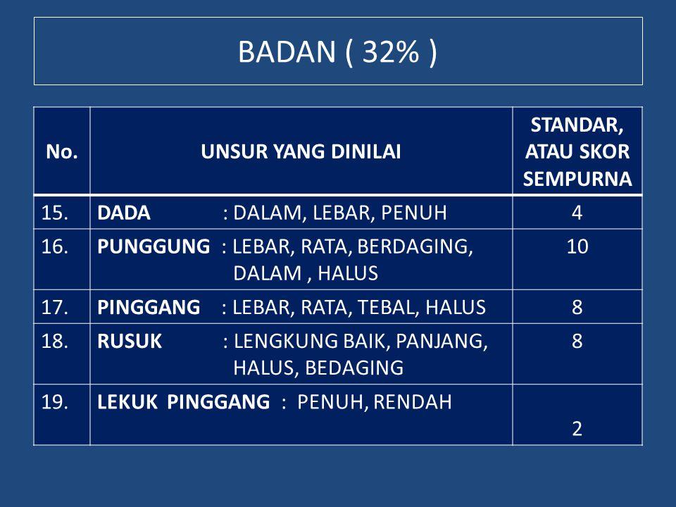 BADAN ( 32% ) No.UNSUR YANG DINILAI STANDAR, ATAU SKOR SEMPURNA 15.DADA : DALAM, LEBAR, PENUH4 16.PUNGGUNG : LEBAR, RATA, BERDAGING, DALAM, HALUS 10 1