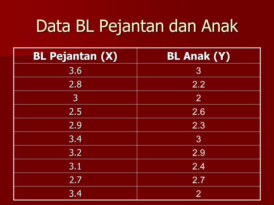 Data BL Pejantan dan Anak BL Pejantan (X) BL Anak (Y) 3.6 3 2.8 2.2 3 2 2.5 2.6 2.9 2.3 3.4 3 3.2 2.9 3.1 2.4 2.7 2.7 3.4 2