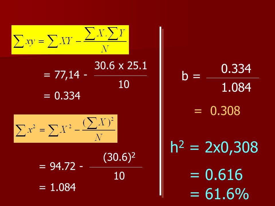 = 77,14 - 30.6 x 25.1 10 = 0.334 = 94.72 - (30.6) 2 10 = 1.084 b = 0.334 1.084 = 0.308 h 2 = 2x0,308 = 0.616 = 61.6%