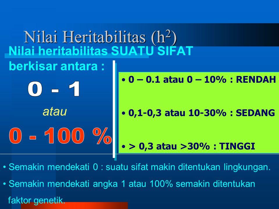 Nilai Heritabilitas (h 2 ) Nilai heritabilitas SUATU SIFAT berkisar antara : atau 0 – 0.1 atau 0 – 10% : RENDAH 0,1-0,3 atau 10-30% : SEDANG > 0,3 atau >30% : TINGGI Semakin mendekati 0 : suatu sifat makin ditentukan lingkungan.