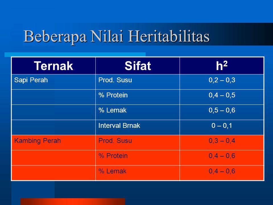 Beberapa Nilai Heritabilitas TernakSifath2h2 Sapi PerahProd.