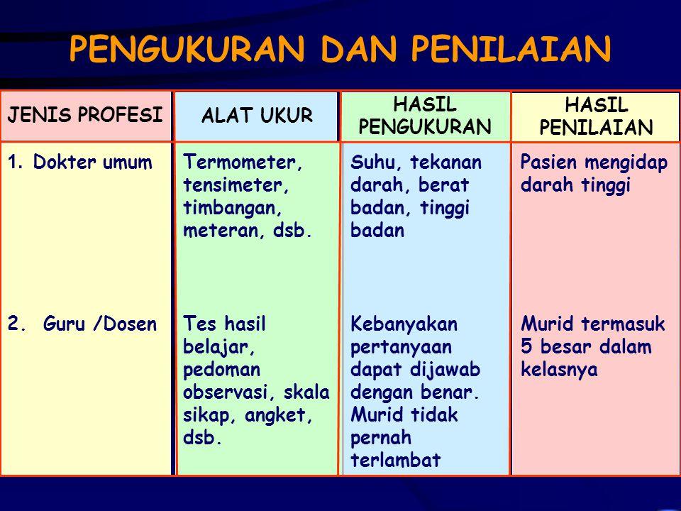 Alat Ukur Assessment  Keabsahan (Validity)  Keterandalan (Reliability = Reproducibility)