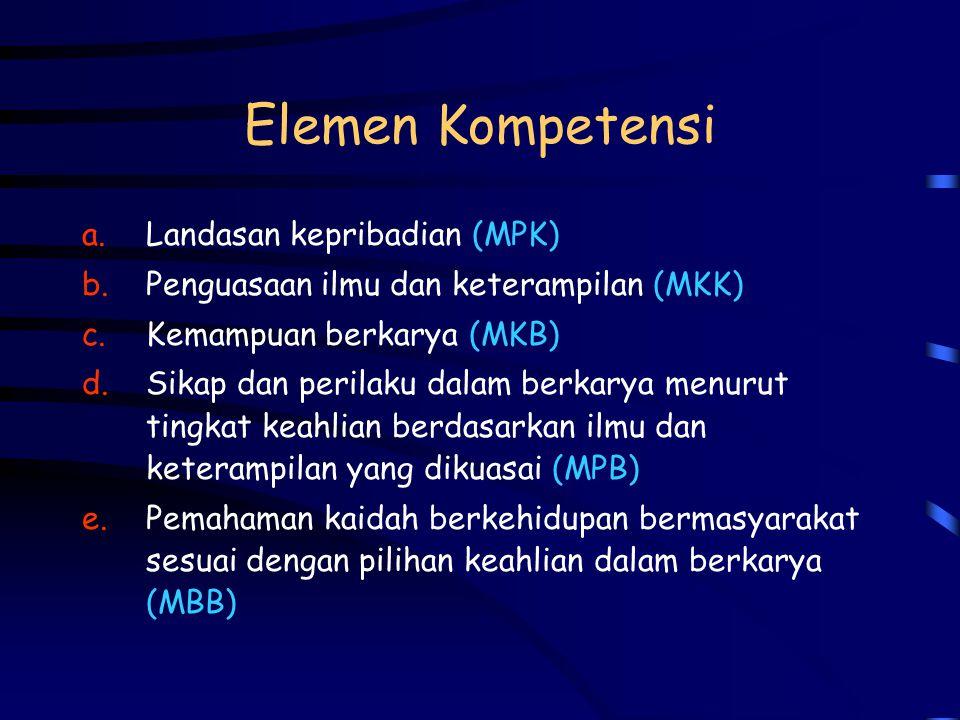 Isi Kurikulum Inti KepMenDIKNAS No.045/2002 Psl 4 1. Nama program studi 2. Ciri khas kompetensi utama 3. Fasilitas utama yang diperlukan 4. Persyarata