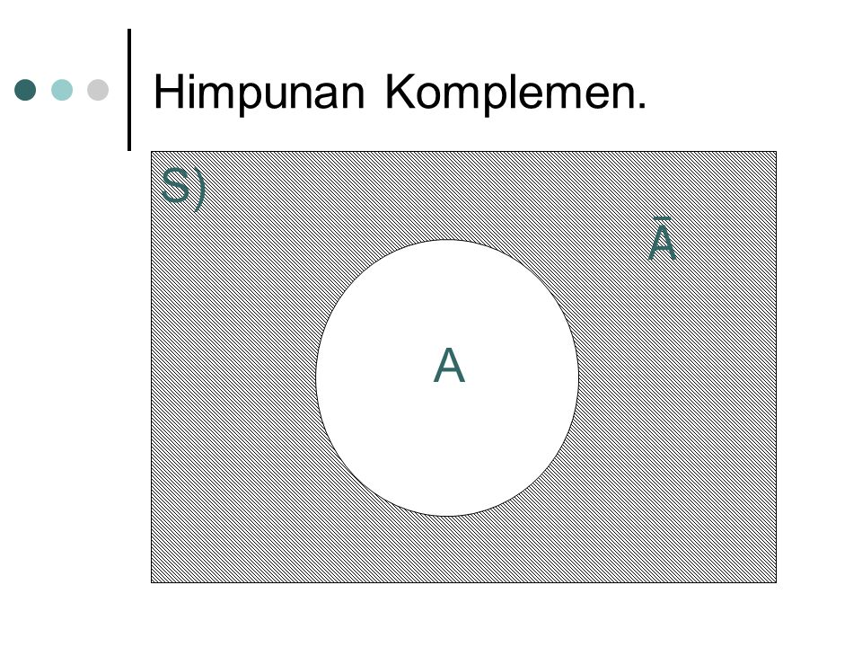 S) Ā A Himpunan Komplemen. A