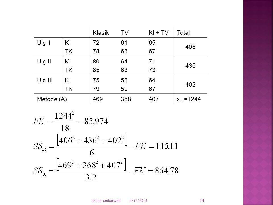 KlasikTVKl + TVTotal Ulg 1K TK 72 78 61 63 65 67 406 Ulg IIK TK 80 85 64 63 71 73 436 Ulg IIIK TK 75 79 58 59 64 67 402 Metode (A)469368407x … =1244 4