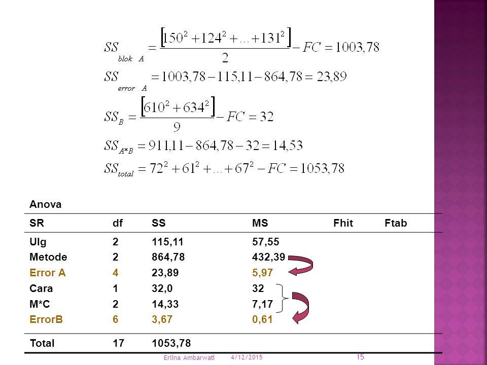 Anova SRdfSSMSFhitFtab Ulg Metode Error A Cara M*C ErrorB 224126224126 115,11 864,78 23,89 32,0 14,33 3,67 57,55 432,39 5,97 32 7,17 0,61 Total171053,78 4/12/2015 15 Erlina Ambarwati