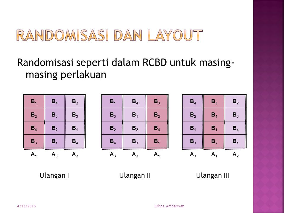 Randomisasi seperti dalam RCBD untuk masing- masing perlakuan B1B1 B4B4 B3B3 B3B3 B1B1 B2B2 B2B2 B2B2 B4B4 B4B4 B3B3 B1B1 A3A3 A2A2 A1A1 B4B4 B3B3 B2B