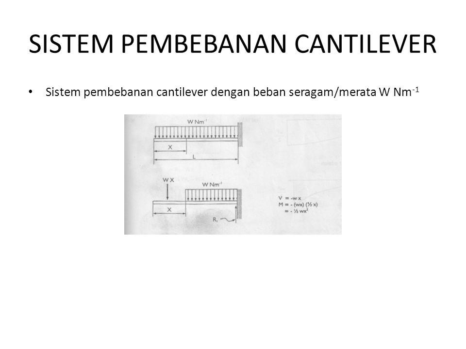 SISTEM PEMBEBANAN CANTILEVER Sistem pembebanan cantilever dengan beban seragam/merata W Nm -1