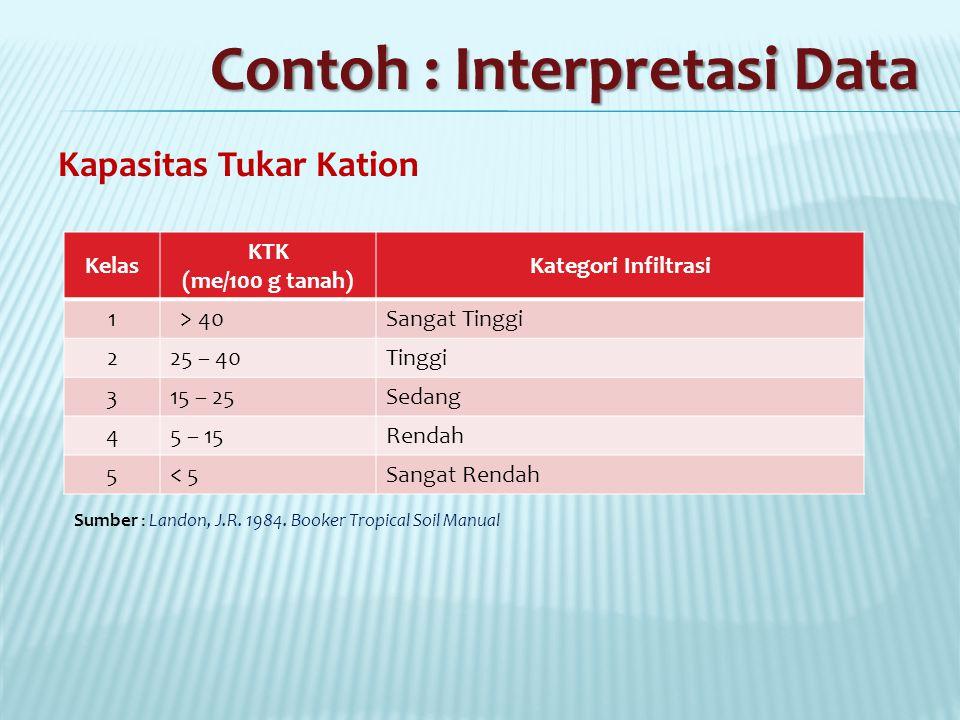Contoh : Interpretasi Data Kapasitas Tukar Kation Kelas KTK (me/100 g tanah) Kategori Infiltrasi 1 > 40Sangat Tinggi 2 25 – 40Tinggi 3 15 – 25Sedang 4 5 – 15Rendah 5 < 5Sangat Rendah Sumber : Landon, J.R.